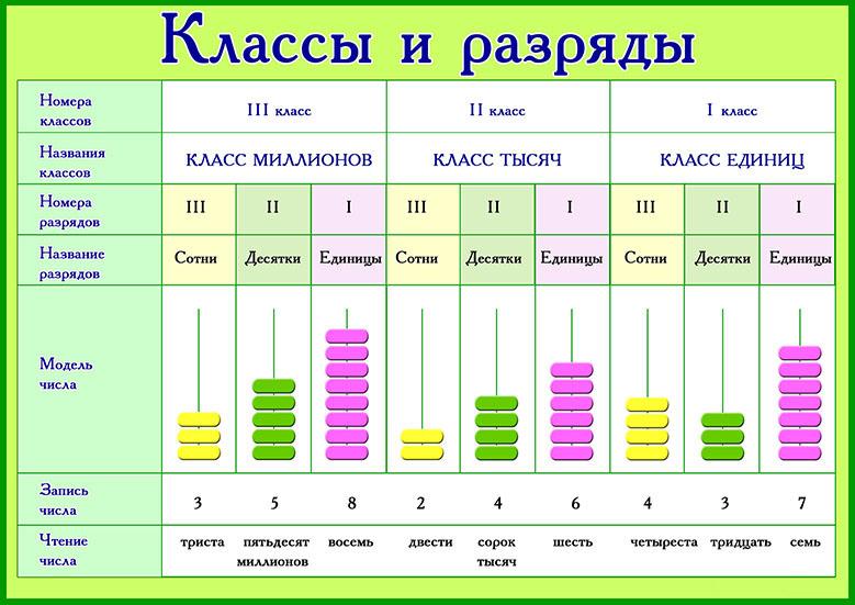 класс 7 рыб классы таблица таблица